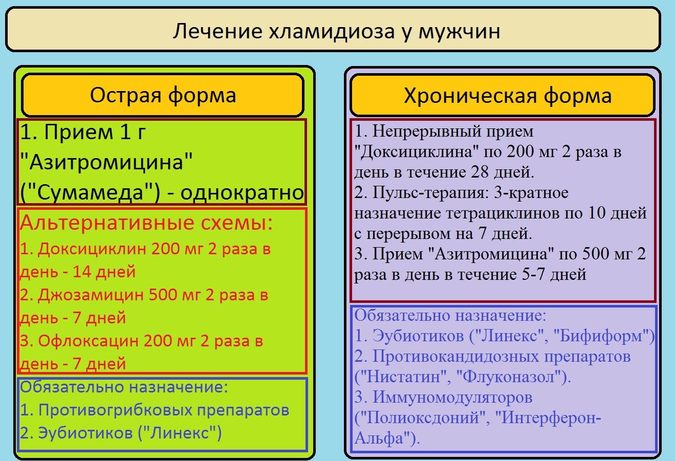 Схема лечения мужчин