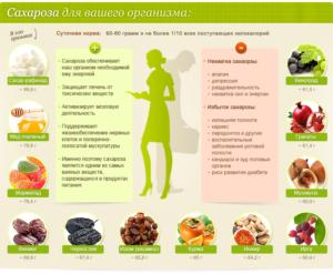 Дефицит в организме сахарозы