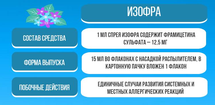 Общая информация о препарате